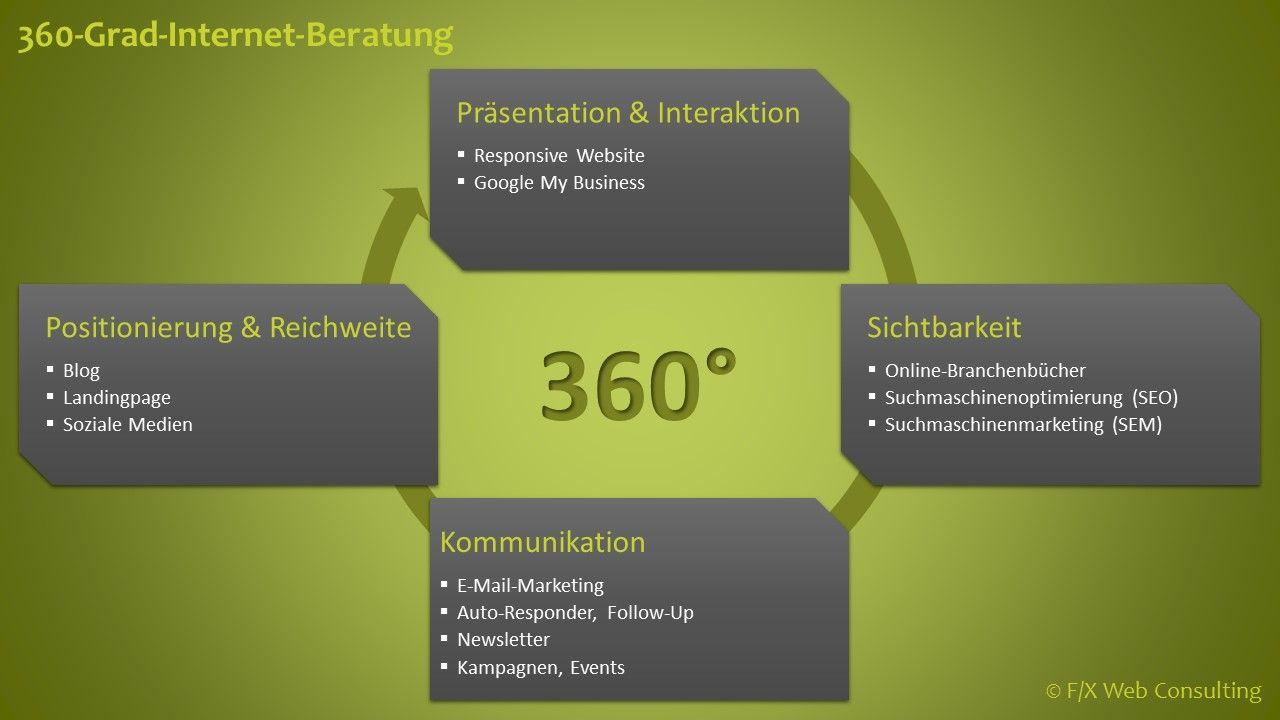Internet-Beratung | F/X Web Consulting | Internetagentur München